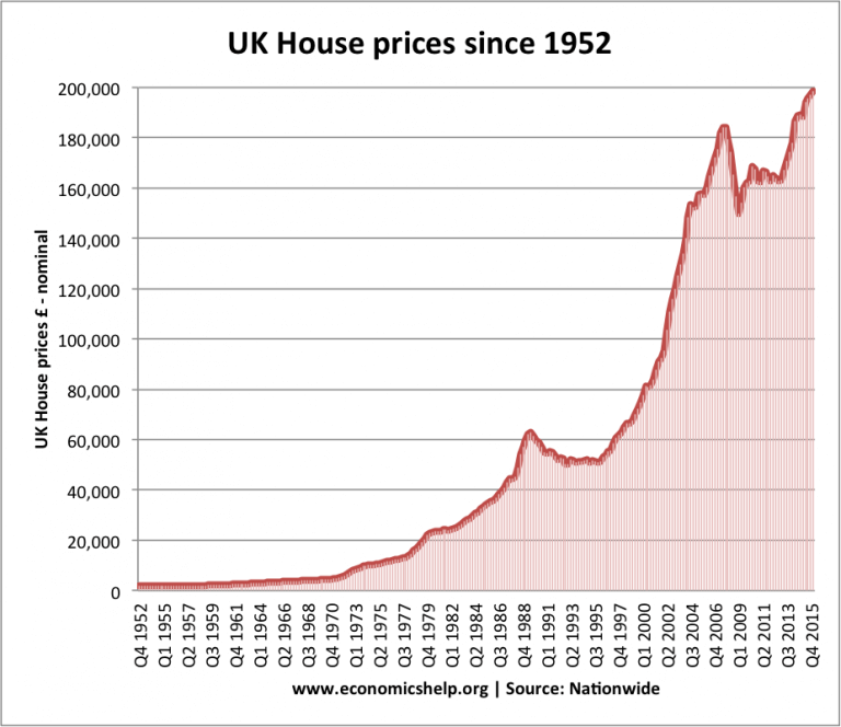 UK House Prices since 1952 (Unadjusted) From Economicshelp.org